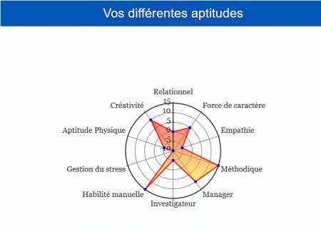test_orientation_professionnel