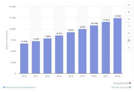 statistiques des diététiciens en France
