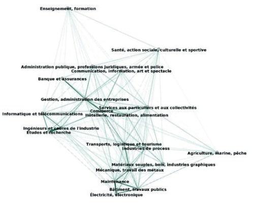 Reconversion Professionnelle: méthode et métiers 3